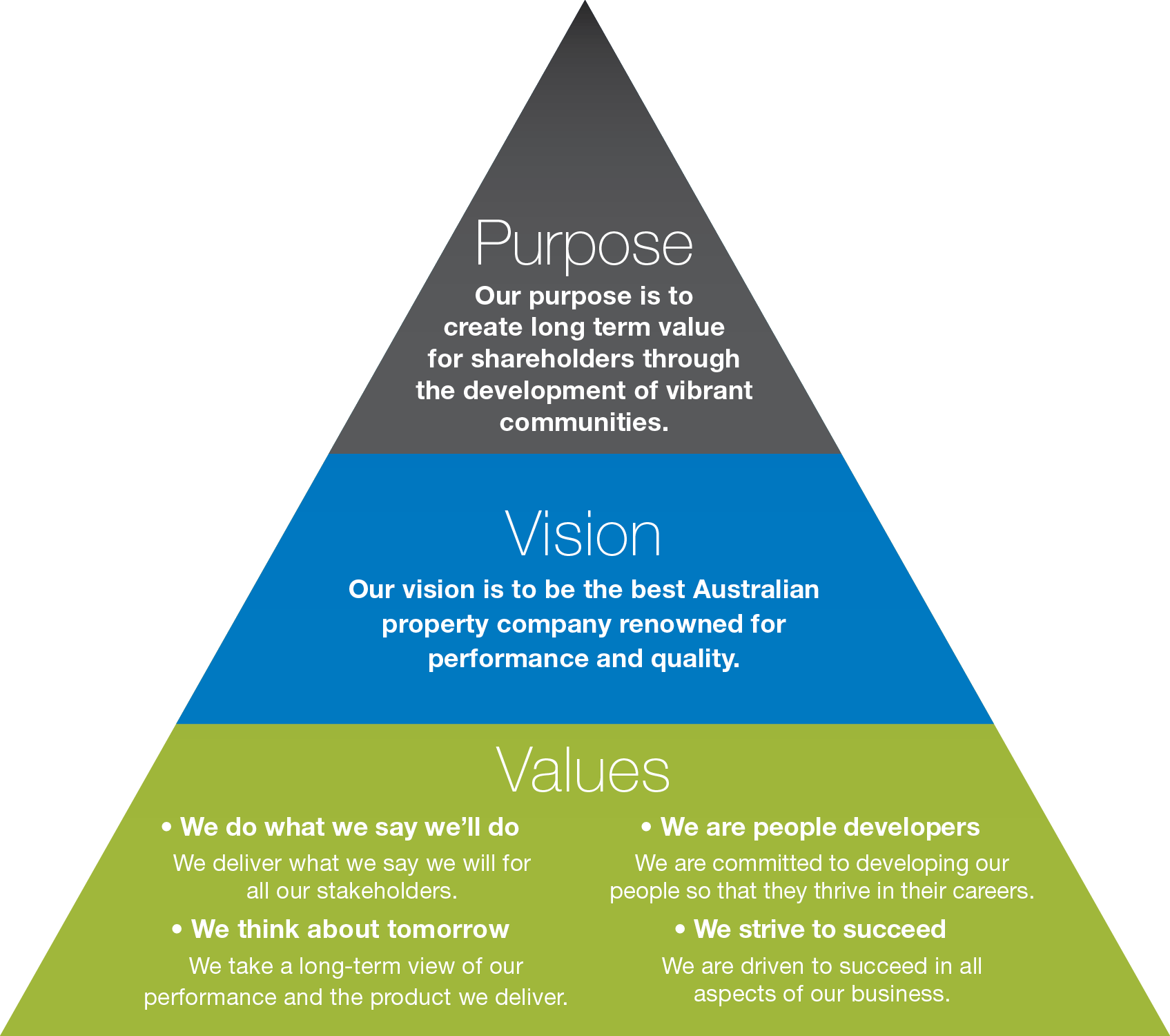 Cedar Woods Strategy Purpose Vision Values